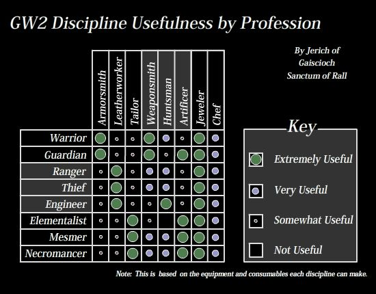 Discipline Usefulness by Profession Chart