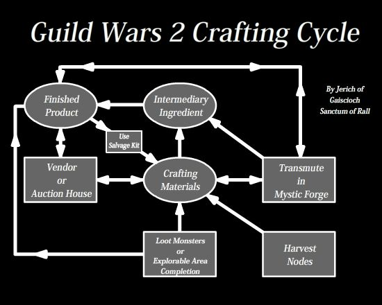 Crafting Cycle Image