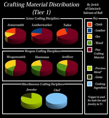 Crafting  Material Distribution Chart (Tier 1)