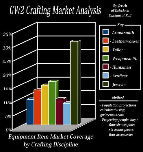 GW@ Crafting Market Analysis Chart