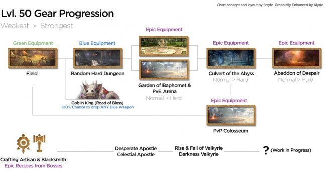 gear progression