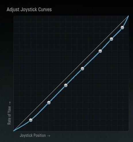 5 lower curve