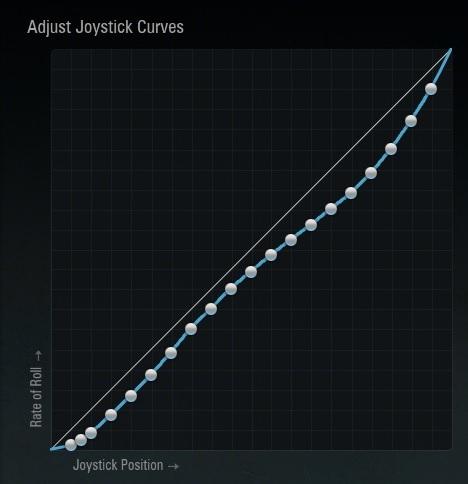 My curve