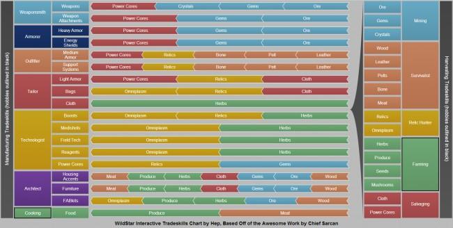 WildStar Tradeskills Chart