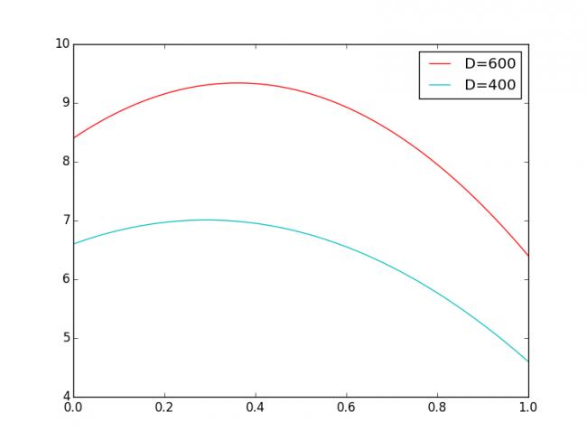 EHP Graph