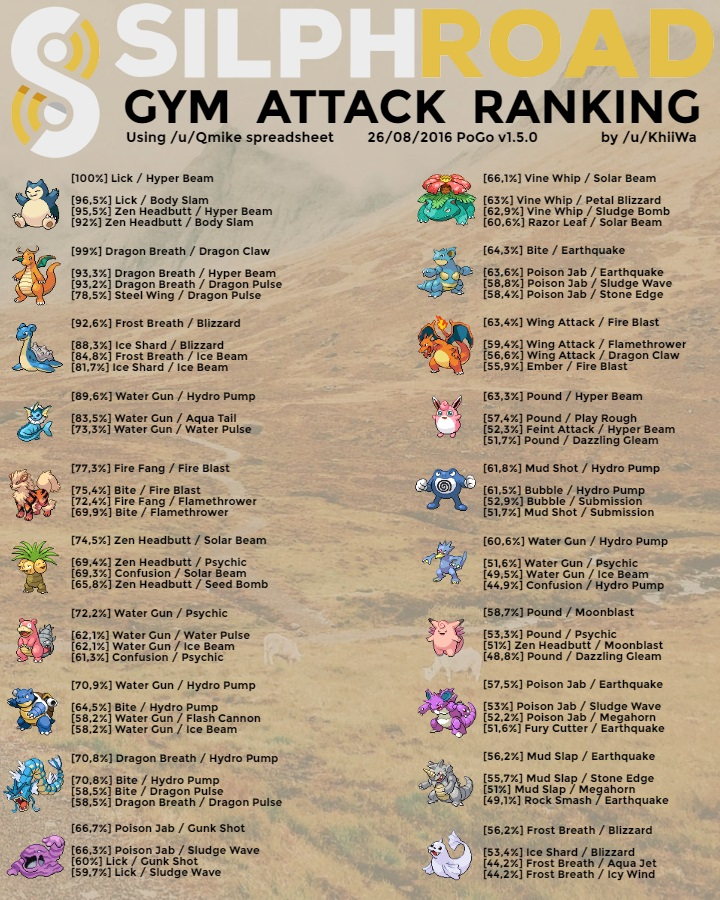 Pokemon Go Weave DPS Best Movesets Guide | GuideScroll