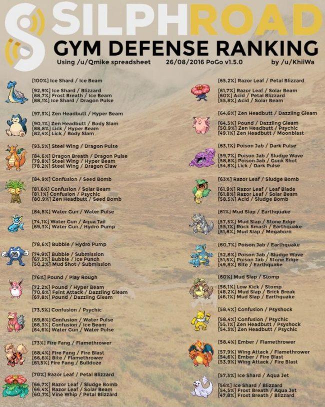 pokemon-go-best-weave-dps-moveset-defense